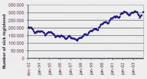 1 pav. Sergančiųjų skaičiaus padidėjimas per dešimtmetį (1992-2003)