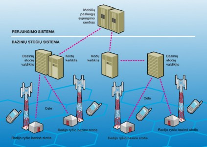 1 pav. Bazinių stočių sistema